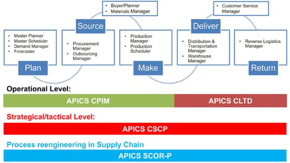 PMI: APICS